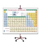 Mapa mural del Sistema periódico de los elementos